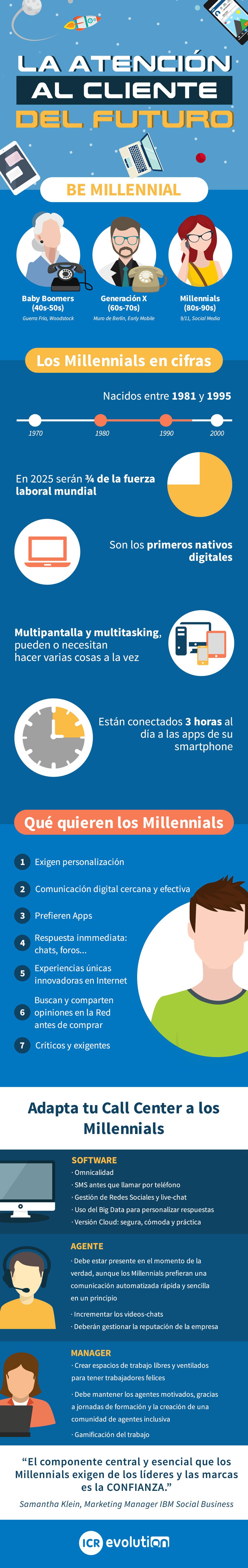 "ICR Infografía ""Be Millenial"""